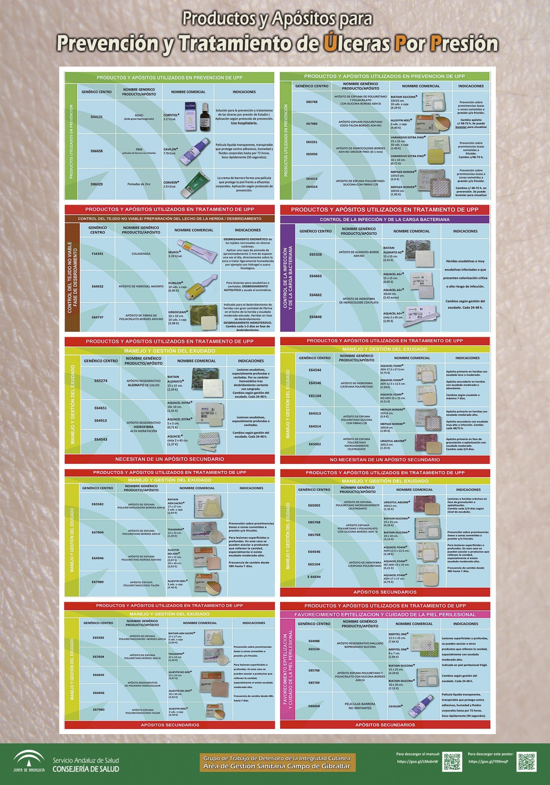 Productos Y Apósitos Para Prevención Y Tratamiento De úlceras Por Presión Gneaupp